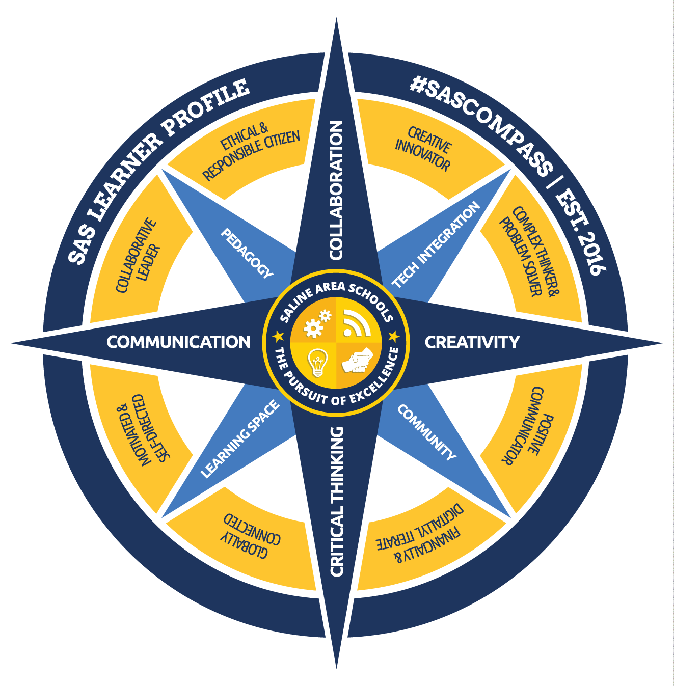 Saline Area Schools Learner Profile Compass