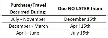 District Deadlines: purchase/travel occurring July-November is due no later than December 15th. Purchase/travel occurring December-March is due no later than April 15th. Purchase/travel occurring April-June is due no later than July 15th.